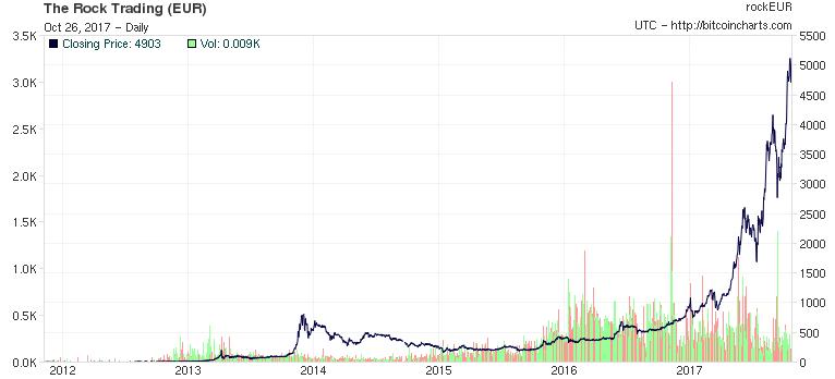 evolution du cours bitcoin depuis sa création